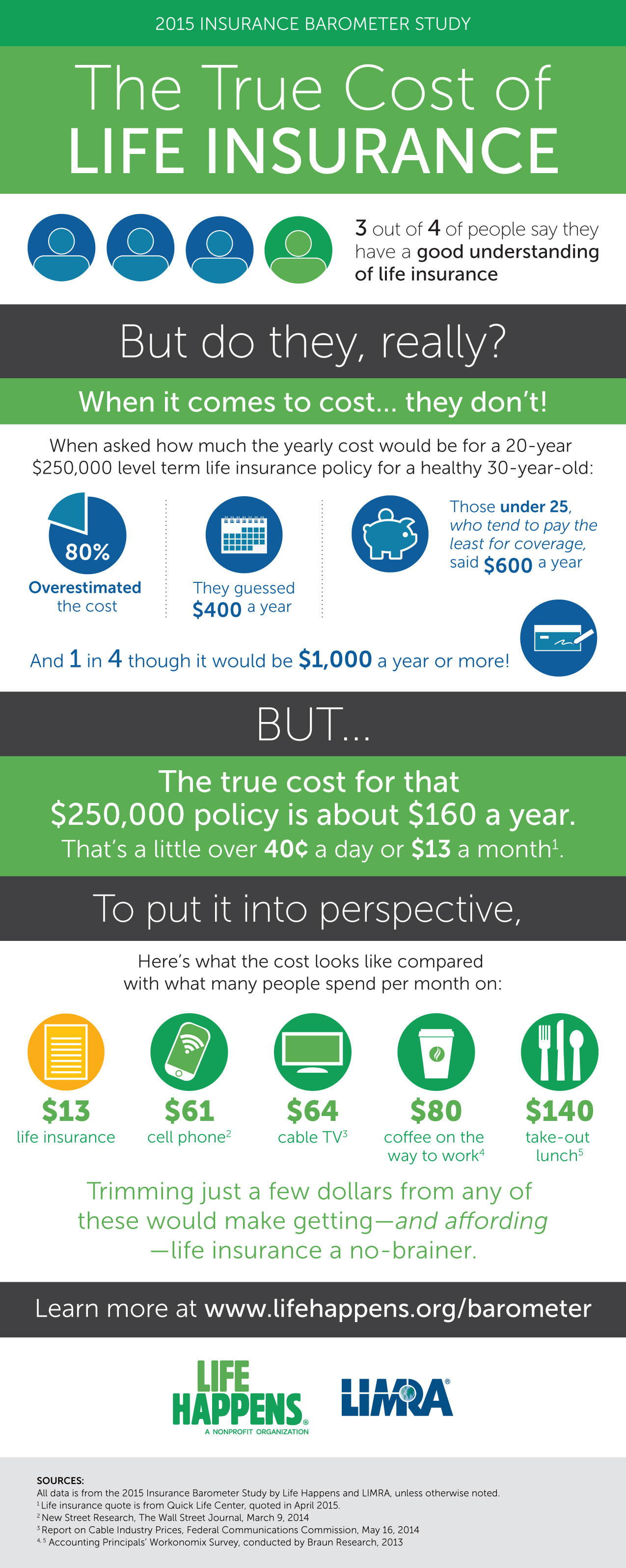Do you have a good understanding of life insurance?